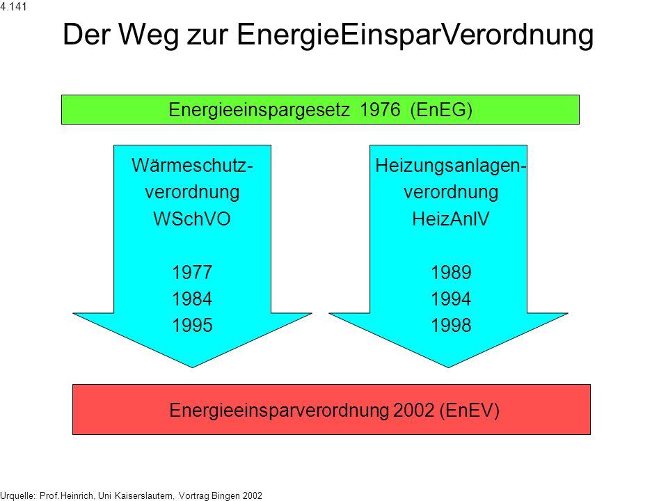 Das EnEG: Ermächtigung und Einschränkung