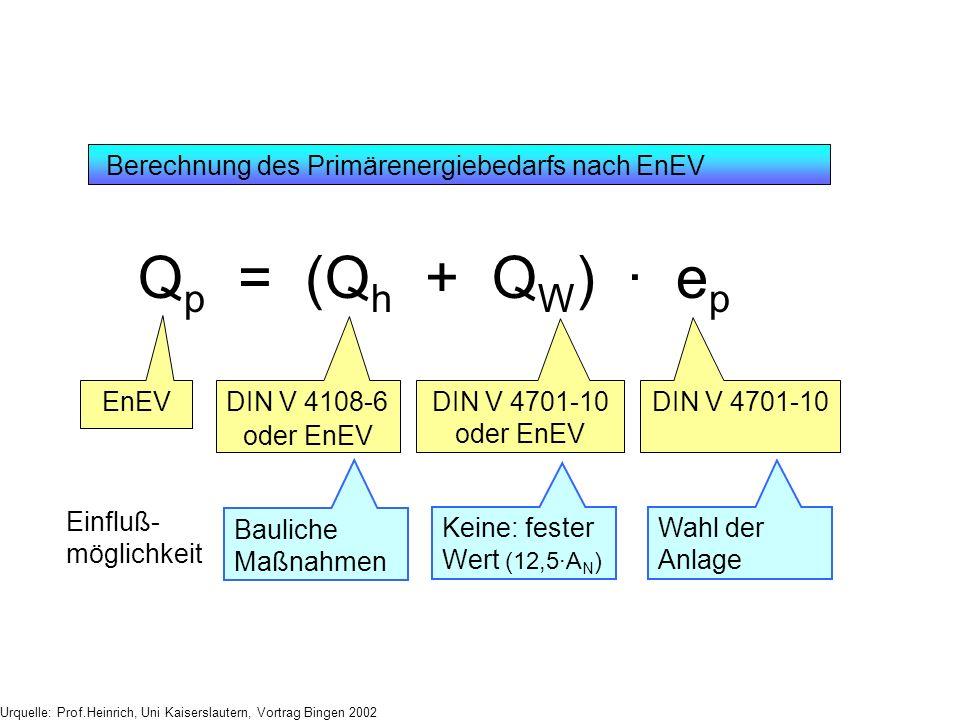 EnEV Grundlegende Formel Q p = (Q h + Q W ) · e p DIN V 4701-10 oder EnEV DIN V 4701-10 DIN V 4108-6 oder EnEV Einfluß- möglichkeit Bauliche Maßnahmen