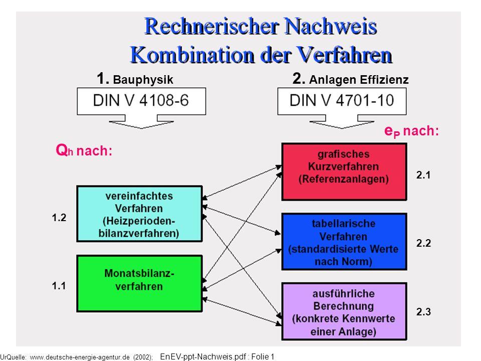 UrQuelle: www.deutsche-energie-agentur.de (2002); EnEV-ppt-Nachweis.pdf : Folie 1 1. Bauphysik 2. Anlagen Effizienz Q h nach: 1.2 1.1 2.1 2.2 2.3 e P