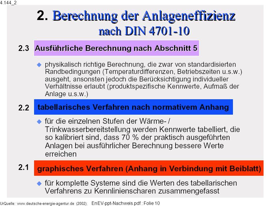 UrQuelle: www.deutsche-energie-agentur.de (2002); EnEV-ppt-Nachweis.pdf : Folie 10 2. 2.3 2.2 2.1 4.144_2