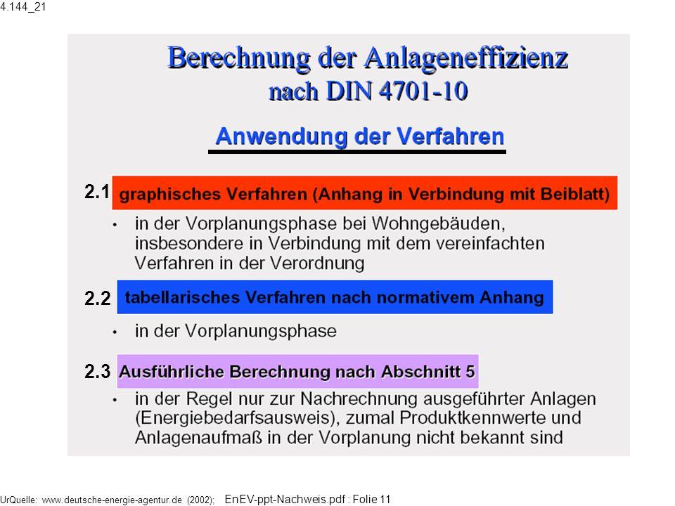 UrQuelle: www.deutsche-energie-agentur.de (2002); EnEV-ppt-Nachweis.pdf : Folie 11 2.3 2.2 2.1 4.144_21