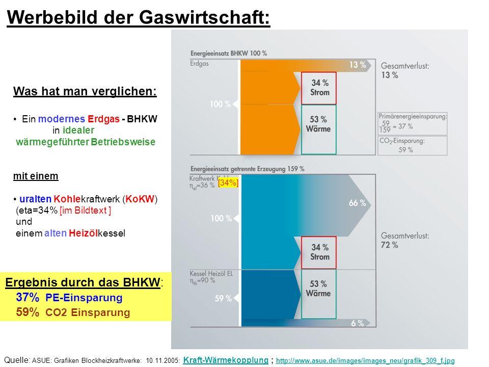 Quelle: ASUE: Grafiken Blockheizkraftwerke: 10.11.2005: Kraft-Wärmekopplung ; http://www.asue.de/images/images_neu/grafik_309_f.jpgKraft-Wärmekopplung