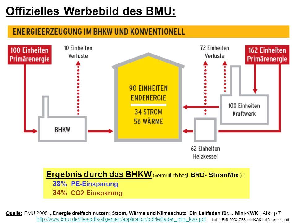 Quelle: BMU 2008: Energie dreifach nutzen: Strom, Wärme und Klimaschutz: Ein Leitfaden für.... Mini-KWK ; Abb. p.7 http://www.bmu.de/files/pdfs/allgem