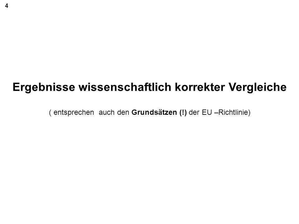 Ergebnisse wissenschaftlich korrekter Vergleiche ( entsprechen auch den Grundsätzen (!) der EU –Richtlinie) 4