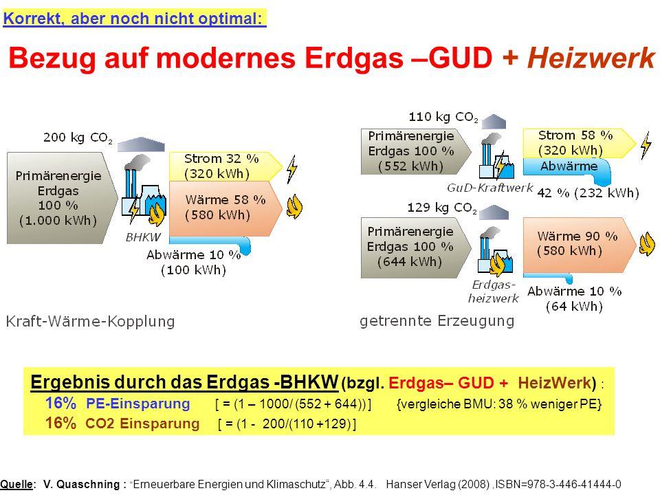 Korrekt, aber noch nicht optimal: Ergebnis durch das Erdgas -BHKW (bzgl. Erdgas– GUD + HeizWerk) : 16% PE-Einsparung [ = (1 – 1000/ (552 + 644)) ] {ve