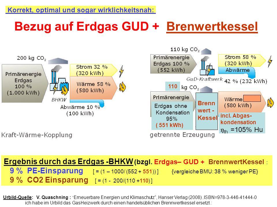 Korrekt, optimal und sogar wirklichkeitsnah: Ergebnis durch das Erdgas -BHKW (bzgl. Erdgas– GUD + BrennwertKessel : 9 % PE-Einsparung [ = (1 – 1000/ (