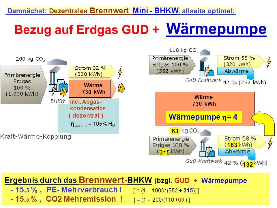 Demnächst: Dezentrales Brennwert Mini - BHKW, allseits optimal: Ergebnis durch das Brennwert- BHKW (bzgl. GUD + Wärmepumpe - 15. 5 %, PE- Mehrverbrauc