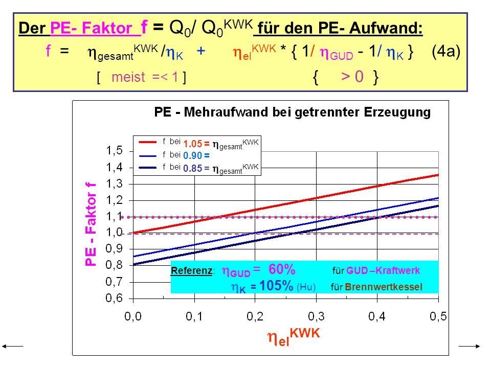 Der PE- Faktor f = Q 0 / Q 0 KWK für den PE- Aufwand: f = gesamt KWK / K + el KWK * { 1/ GUD - 1/ K } (4a) [ meist = 0 } Referenz: GUD = 60% für GUD –