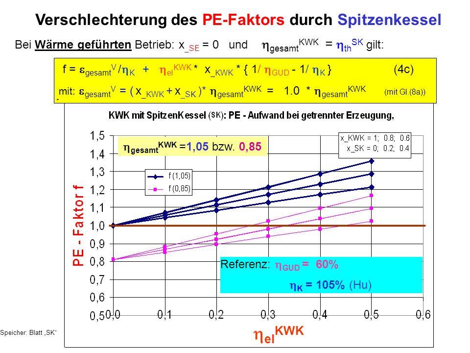 Bei Wärme geführten Betrieb: x _SE = 0 und gesamt KWK = th SK gilt: Verschlechterung des PE-Faktors durch Spitzenkessel f = gesamt V / K + el KWK * x