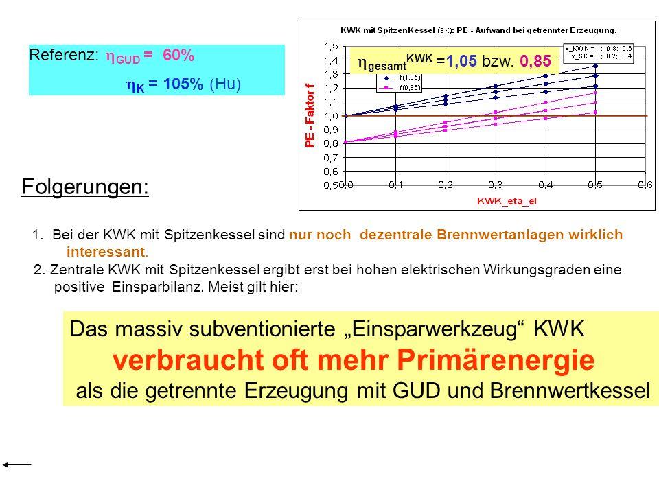 Folgerungen: 1. Bei der KWK mit Spitzenkessel sind nur noch dezentrale Brennwertanlagen wirklich interessant. 2. Zentrale KWK mit Spitzenkessel ergibt