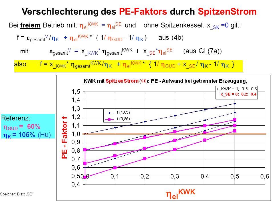 Bei freiem Betrieb mit: el KWK = el SE und ohne Spitzenkessel: x _SK =0 gilt: Verschlechterung des PE-Faktors durch SpitzenStrom also: f = x _KWK * ge