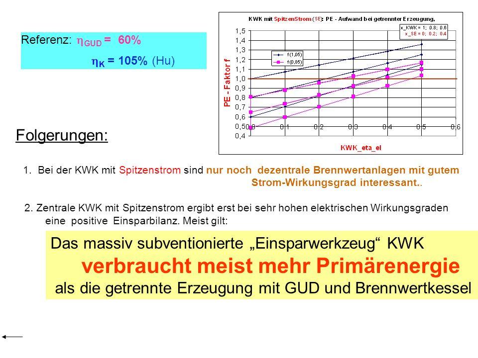 Folgerungen: 1. Bei der KWK mit Spitzenstrom sind nur noch dezentrale Brennwertanlagen mit gutem Strom-Wirkungsgrad interessant.. 2. Zentrale KWK mit