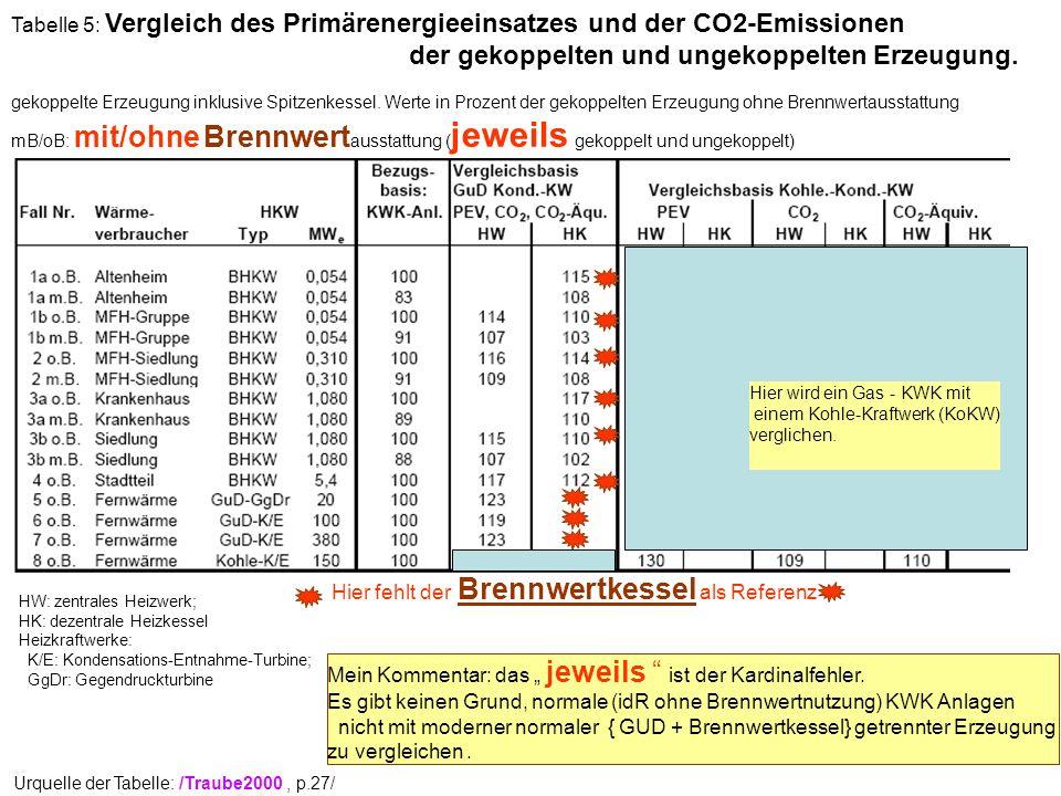 Urquelle der Tabelle: /Traube2000, p.27/ Mein Kommentar: das jeweils ist der Kardinalfehler. Es gibt keinen Grund, normale (idR ohne Brennwertnutzung)