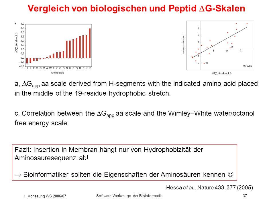 1. Vorlesung WS 2006/07 Software-Werkzeuge der Bioinformatik37 Vergleich von biologischen und Peptid G-Skalen Hessa et al., Nature 433, 377 (2005) a,
