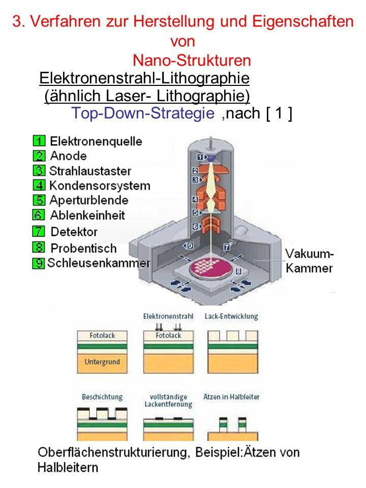 3. Verfahren zur Herstellung und Eigenschaften von Nano-Strukturen Elektronenstrahl-Lithographie (ähnlich Laser- Lithographie) Top-Down-Strategie,nach