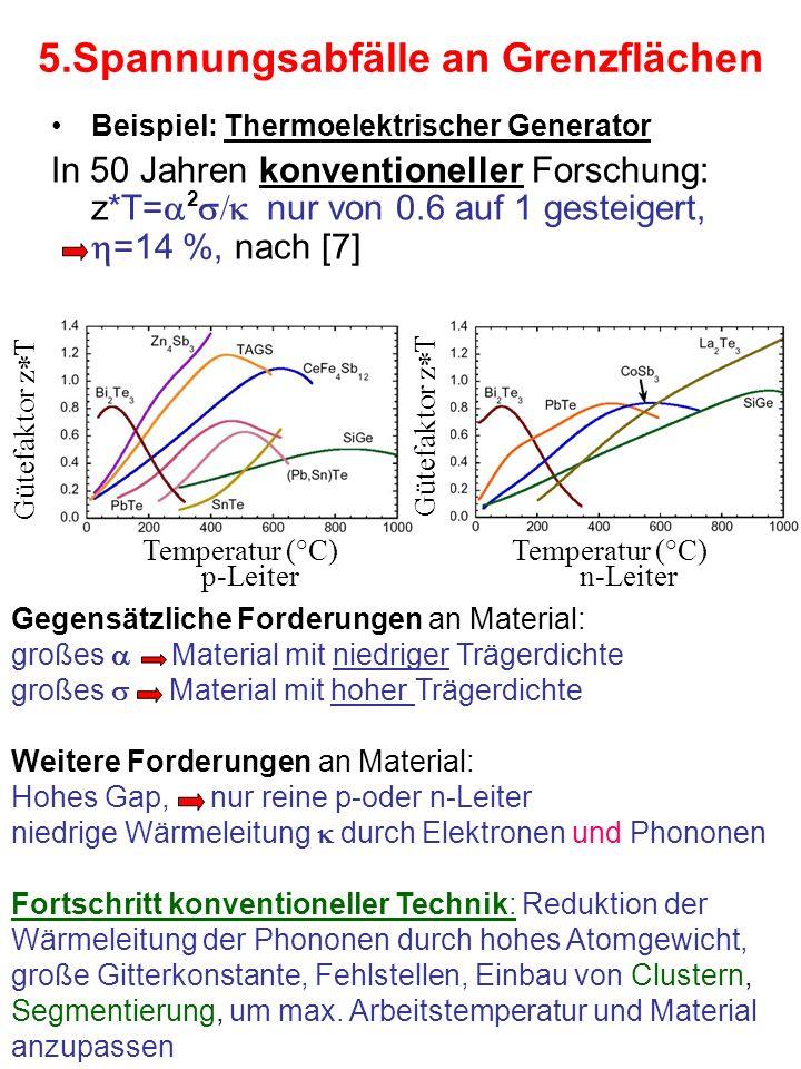5.Spannungsabfälle an Grenzflächen Beispiel: Thermoelektrischer Generator In 50 Jahren konventioneller Forschung: z*T= nur von 0.6 auf 1 gesteigert, =14 %, nach [7] p-Leitern-Leiter Temperatur (°C) Gütefaktor z T Gegensätzliche Forderungen an Material: großes Material mit niedriger Trägerdichte großes Material mit hoher Trägerdichte Weitere Forderungen an Material: Hohes Gap, nur reine p-oder n-Leiter niedrige Wärmeleitung durch Elektronen und Phononen Fortschritt konventioneller Technik: Reduktion der Wärmeleitung der Phononen durch hohes Atomgewicht, große Gitterkonstante, Fehlstellen, Einbau von Clustern, Segmentierung, um max.
