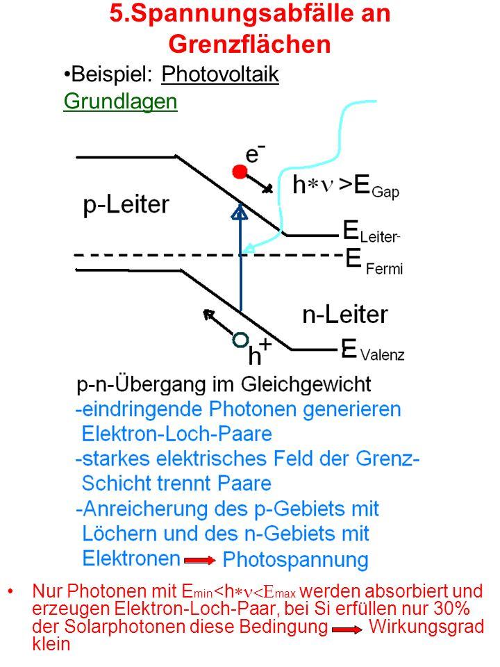 5.Spannungsabfälle an Grenzflächen Nur Photonen mit E min <h max werden absorbiert und erzeugen Elektron-Loch-Paar, bei Si erfüllen nur 30% der Solarphotonen diese Bedingung Wirkungsgrad klein Beispiel: Photovoltaik Grundlagen