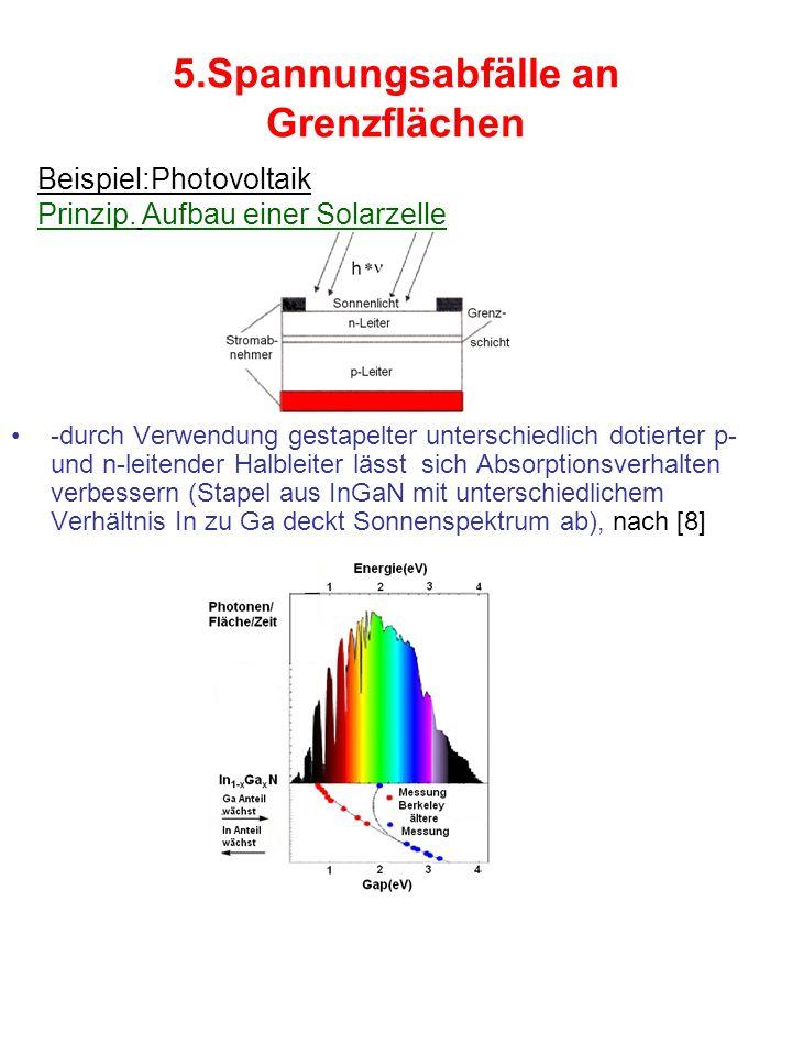 5.Spannungsabfälle an Grenzflächen -durch Verwendung gestapelter unterschiedlich dotierter p- und n-leitender Halbleiter lässt sich Absorptionsverhalten verbessern (Stapel aus InGaN mit unterschiedlichem Verhältnis In zu Ga deckt Sonnenspektrum ab), nach [8] Beispiel:Photovoltaik Prinzip.
