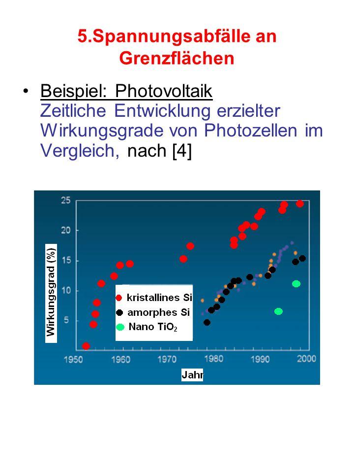 5.Spannungsabfälle an Grenzflächen Beispiel: Photovoltaik Zeitliche Entwicklung erzielter Wirkungsgrade von Photozellen im Vergleich, nach [4]