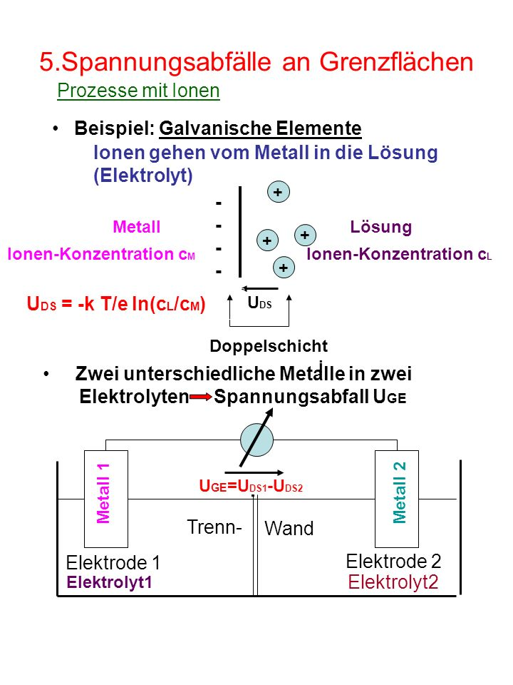 5.Spannungsabfälle an Grenzflächen Ionen gehen vom Metall in die Lösung (Elektrolyt) MetallLösung i + + + + Doppelschicht Ionen-Konzentration c M Ionen-Konzentration c L U DS U DS = -k T/e ln(c L /c M ) -------- Zwei unterschiedliche Metalle in zwei Elektrolyten Spannungsabfall U GE Elektrolyt1 Metall 1Metall 2 U GE =U DS1 -U DS2 Beispiel: Galvanische Elemente Elektrode 1 Elektrode 2 Prozesse mit Ionen Elektrolyt2 Trenn- Wand