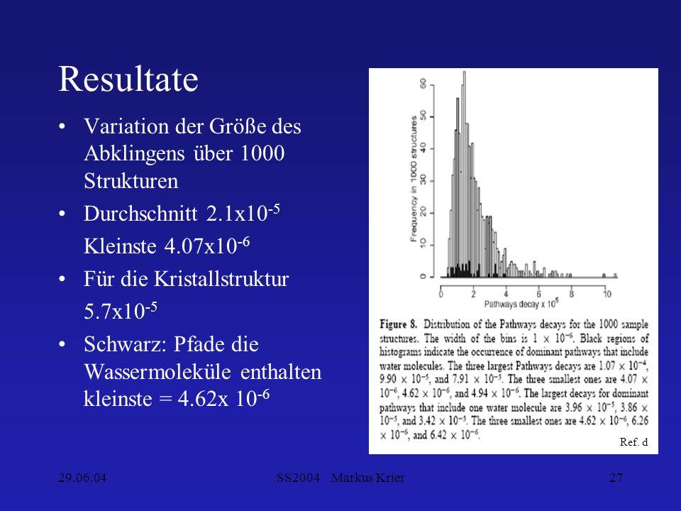 29.06.04SS2004 Markus Krier27 Resultate Variation der Größe des Abklingens über 1000 Strukturen Durchschnitt 2.1x10 -5 Kleinste 4.07x10 -6 Für die Kri