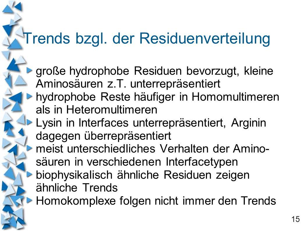 15 Trends bzgl. der Residuenverteilung große hydrophobe Residuen bevorzugt, kleine Aminosäuren z.T. unterrepräsentiert hydrophobe Reste häufiger in Ho