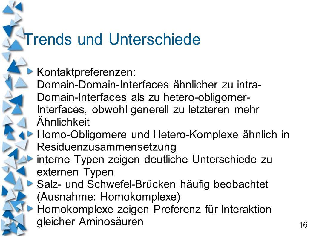 16 Trends und Unterschiede Kontaktpreferenzen: Domain-Domain-Interfaces ähnlicher zu intra- Domain-Interfaces als zu hetero-obligomer- Interfaces, obw