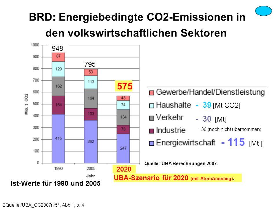 BRD: Energiebedingte CO2-Emissionen in den volkswirtschaftlichen Sektoren Quelle: UBA Berechnungen 2007. BQuelle:/UBA_CC2007nr5/, Abb.1, p. 4 - 39 [Mt