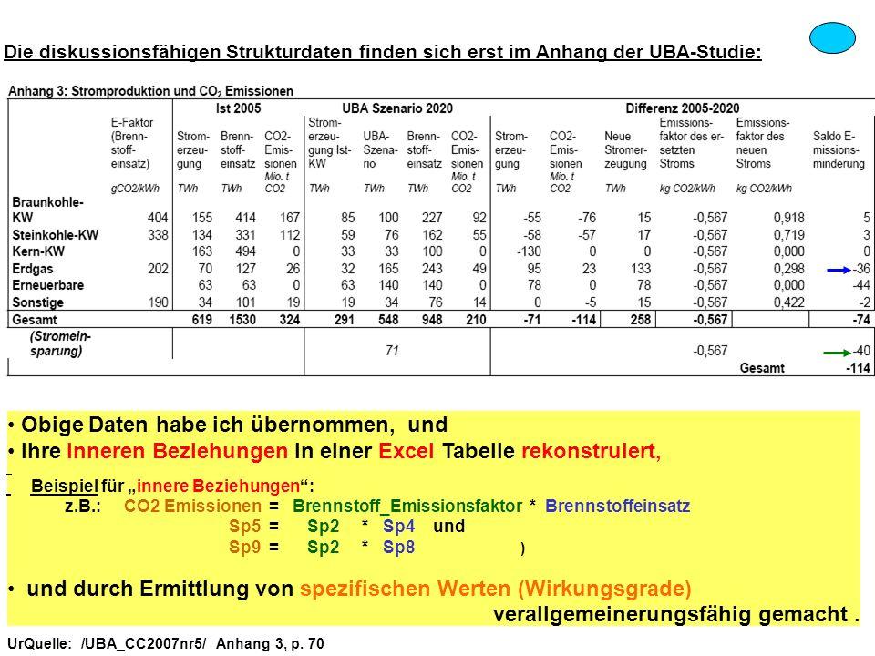 UrQuelle: /UBA_CC2007nr5/ Anhang 3, p. 70 Die diskussionsfähigen Strukturdaten finden sich erst im Anhang der UBA-Studie: Obige Daten habe ich übernom