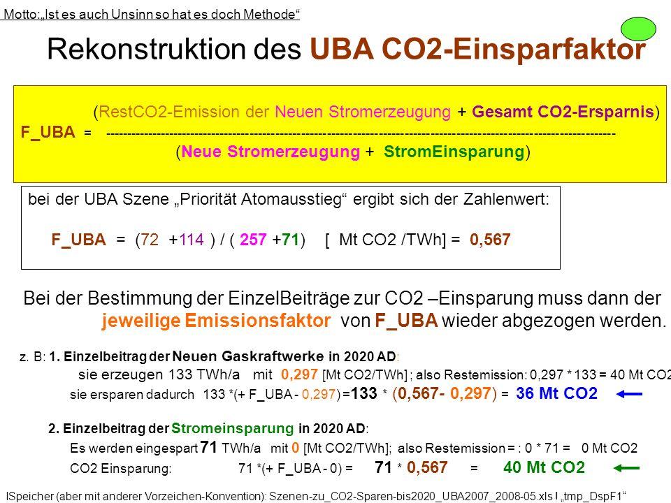 Rekonstruktion des UBA CO2-Einsparfaktor Motto:Ist es auch Unsinn so hat es doch Methode (RestCO2-Emission der Neuen Stromerzeugung + Gesamt CO2-Erspa