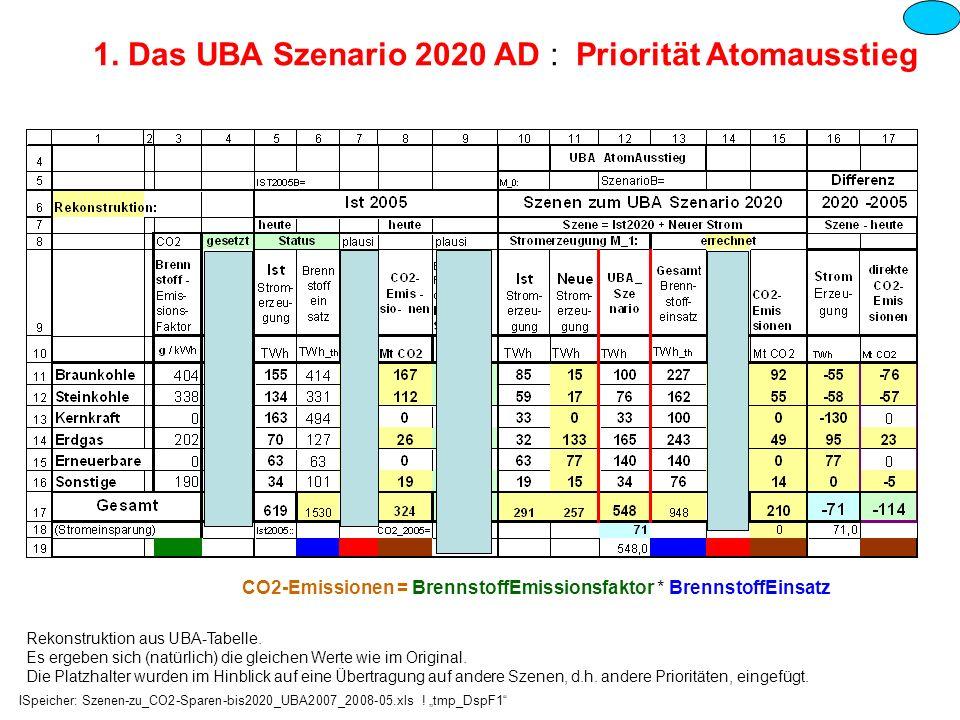 1. Das UBA Szenario 2020 AD : Priorität Atomausstieg Rekonstruktion aus UBA-Tabelle. Es ergeben sich (natürlich) die gleichen Werte wie im Original. D