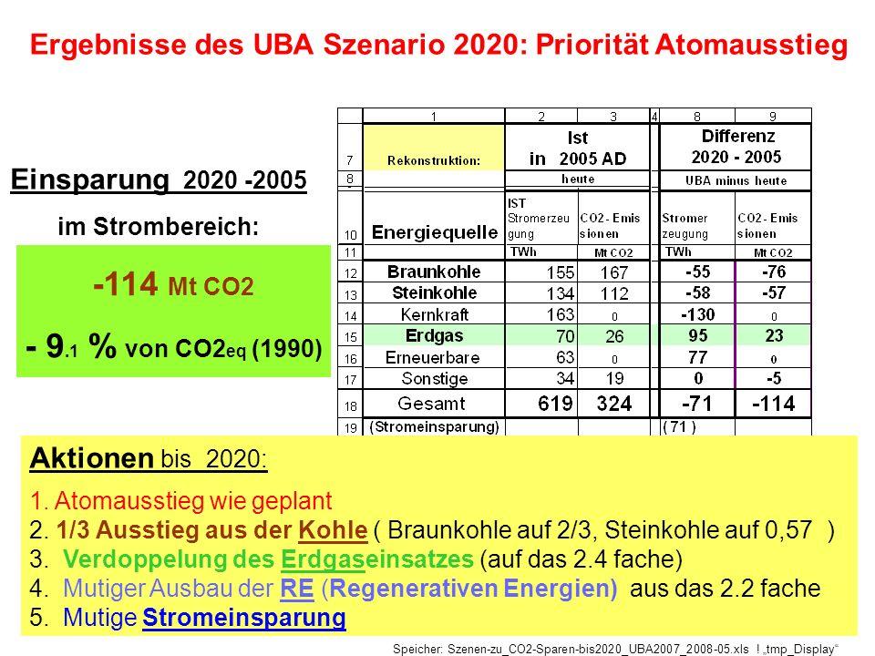 Ergebnisse des UBA Szenario 2020: Priorität Atomausstieg Aktionen bis 2020: 1. Atomausstieg wie geplant 2. 1/3 Ausstieg aus der Kohle ( Braunkohle auf