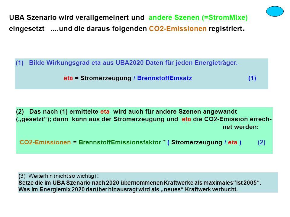 (1) Bilde Wirkungsgrad eta aus UBA2020 Daten für jeden Energieträger. eta = Stromerzeugung / BrennstoffEinsatz (1) (2) Das nach (1) ermittelte eta wir