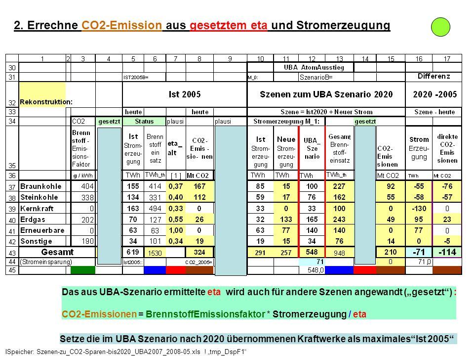 Das aus UBA-Szenario ermittelte eta wird auch für andere Szenen angewandt (gesetzt) : CO2-Emissionen = BrennstoffEmissionsfaktor * Stromerzeugung / et