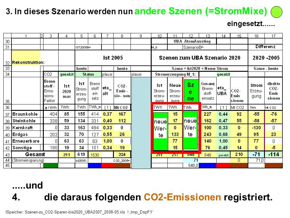 3. In dieses Szenario werden nun andere Szenen (=StromMixe) eingesetzt...... neue Wer- te neue Wer- te Sz e ne.....und 4. die daraus folgenden CO2-Emi
