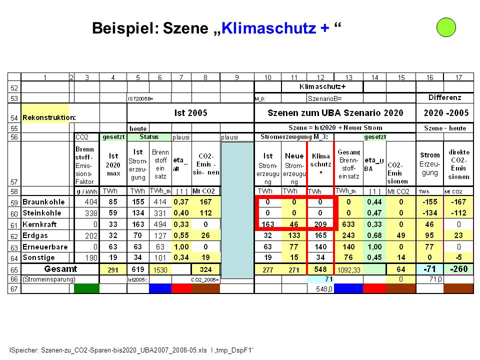 Beispiel: Szene Klimaschutz + ISpeicher: Szenen-zu_CO2-Sparen-bis2020_UBA2007_2008-05.xls ! tmp_DspF1