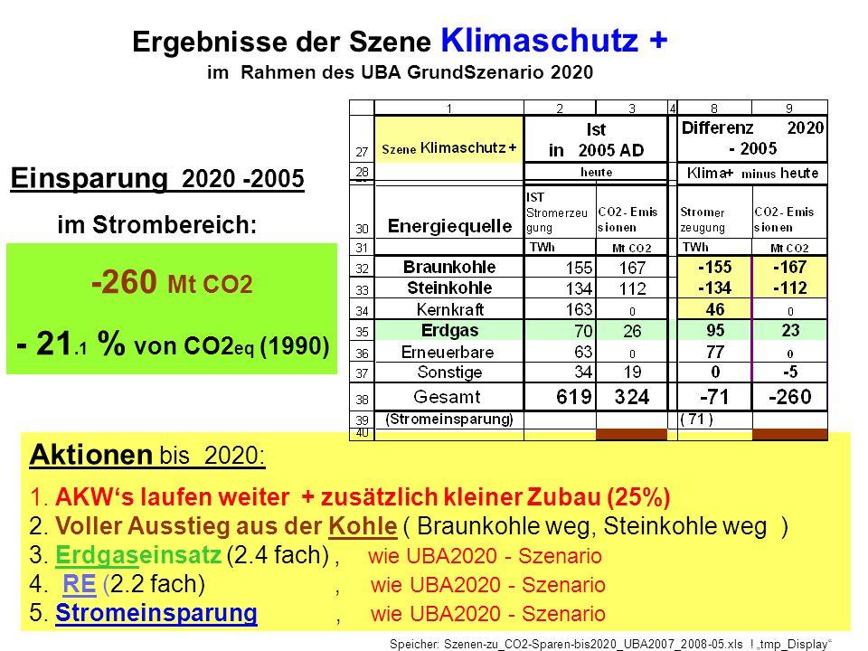 Ergebnisse der Szene Klimaschutz + im Rahmen des UBA GrundSzenario 2020 Aktionen bis 2020: 1. AKWs laufen weiter + zusätzlich kleiner Zubau (25%) 2. V