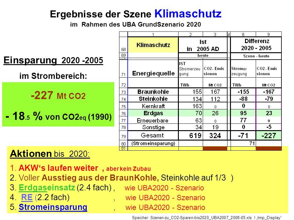 Ergebnisse der Szene Klimaschutz im Rahmen des UBA GrundSzenario 2020 Aktionen bis 2020: 1. AKWs laufen weiter, aber kein Zubau 2. Voller Ausstieg aus