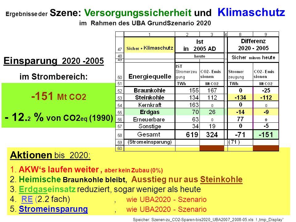 Ergebnisse der Szene: Versorgungssicherheit und Klimaschutz im Rahmen des UBA GrundSzenario 2020 Aktionen bis 2020: 1. AKWs laufen weiter, aber kein Z