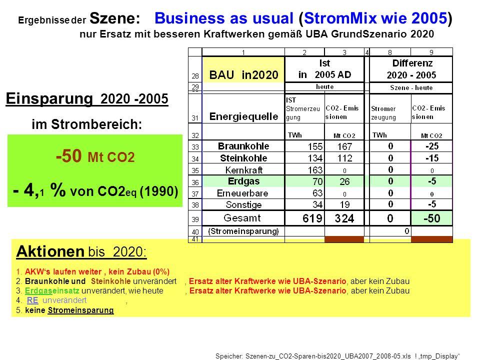 Ergebnisse der Szene: Business as usual (StromMix wie 2005) nur Ersatz mit besseren Kraftwerken gemäß UBA GrundSzenario 2020 Aktionen bis 2020: 1. AKW