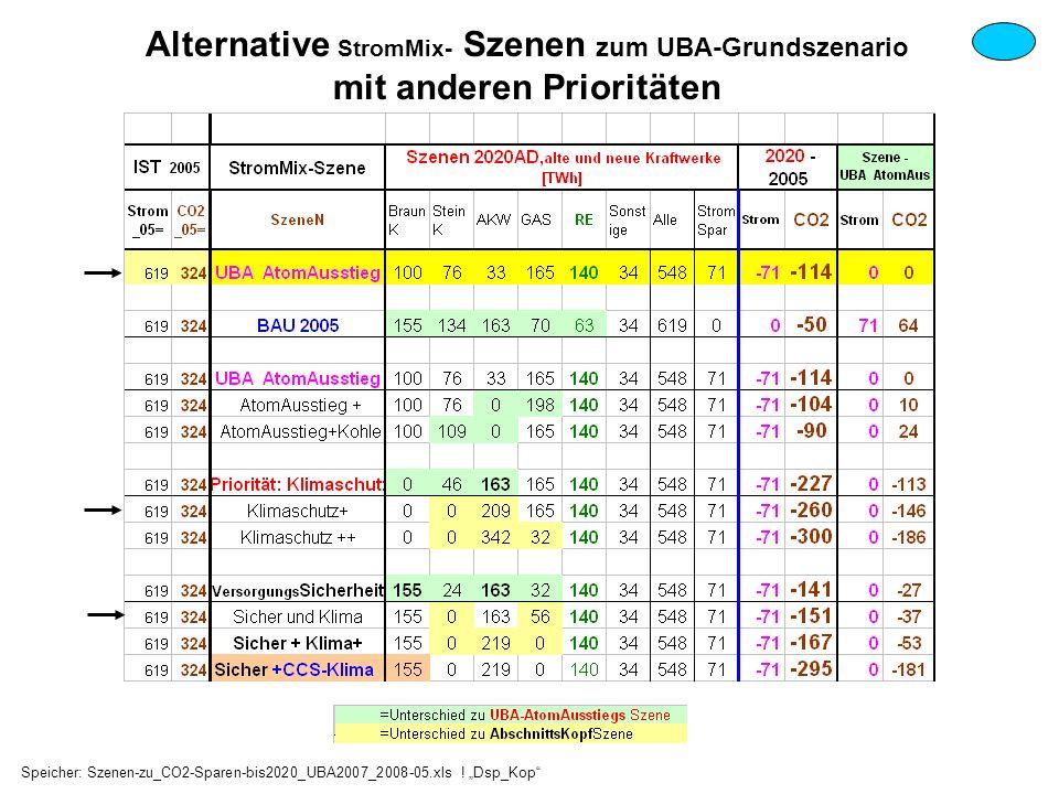 Alternative StromMix- Szenen zum UBA-Grundszenario mit anderen Prioritäten Speicher: Szenen-zu_CO2-Sparen-bis2020_UBA2007_2008-05.xls ! Dsp_Kop