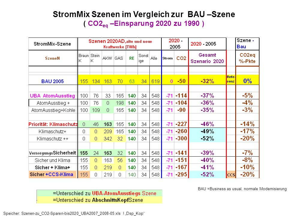 StromMix Szenen im Vergleich zur BAU –Szene ( CO2 eq –Einsparung 2020 zu 1990 ) BAU =Business as usual, normale Modernisierung Speicher: Szenen-zu_CO2