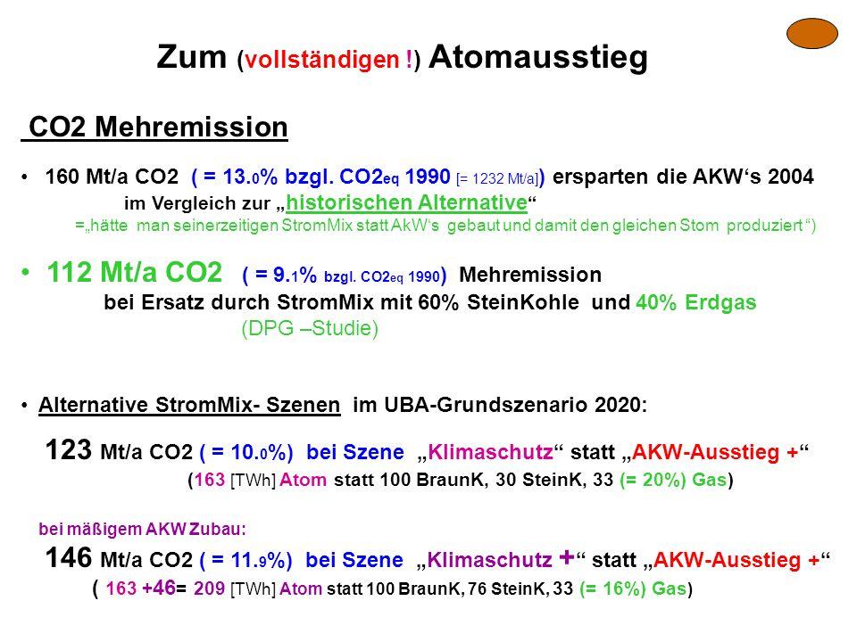 Zum (vollständigen !) Atomausstieg CO2 Mehremission 160 Mt/a CO2 ( = 13. 0 % bzgl. CO2 eq 1990 [= 1232 Mt/a] ) ersparten die AKWs 2004 im Vergleich zu