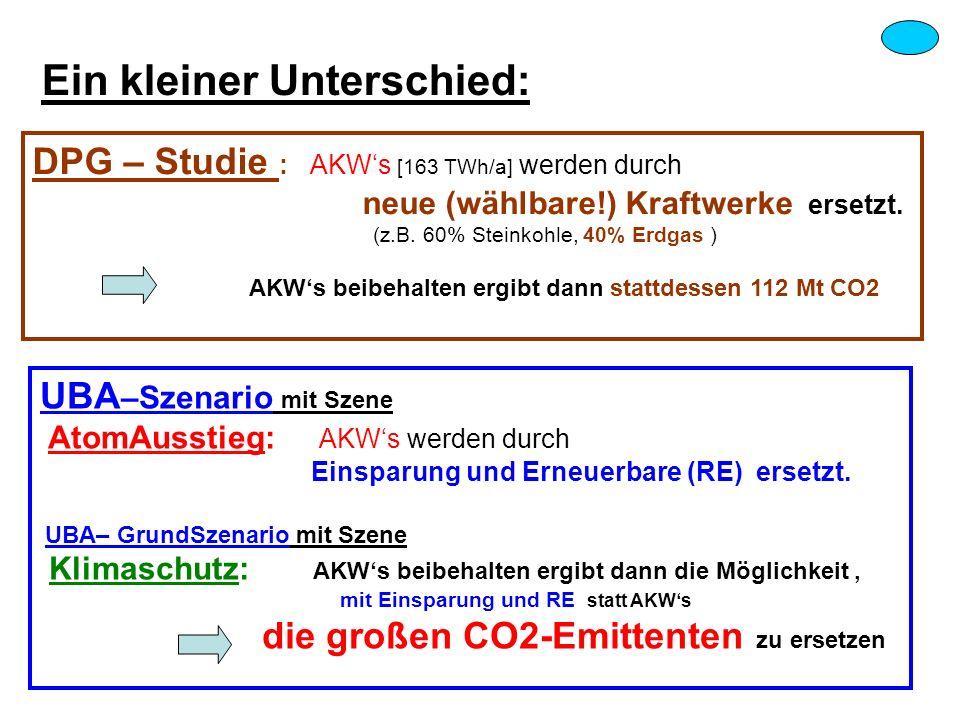 Ein kleiner Unterschied: DPG – Studie : AKWs [163 TWh/a] werden durch neue (wählbare!) Kraftwerke ersetzt. (z.B. 60% Steinkohle, 40% Erdgas ) AKWs bei