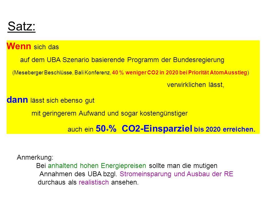 Satz: Wenn sich das auf dem UBA Szenario basierende Programm der Bundesregierung (Meseberger Beschlüsse, Bali Konferenz, 40 % weniger CO2 in 2020 bei