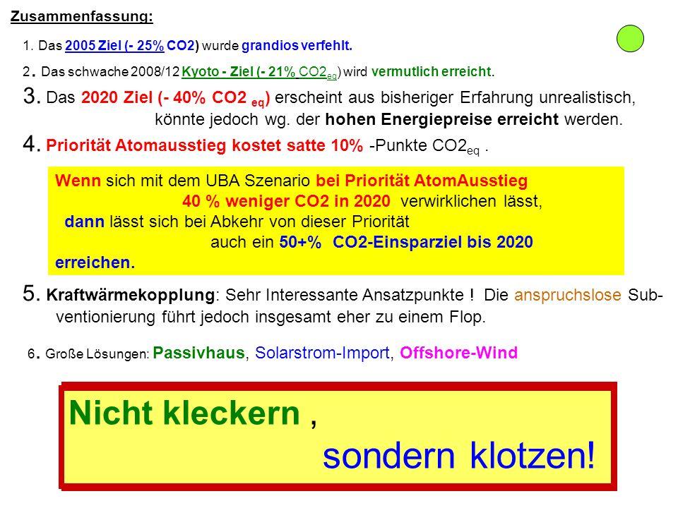 1. Das 2005 Ziel (- 25% CO2) wurde grandios verfehlt. 2. Das schwache 2008/12 Kyoto - Ziel (- 21% CO2 eq ) wird vermutlich erreicht. 3. Das 2020 Ziel