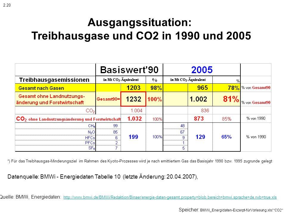 Ausgangssituation: Treibhausgase und CO2 in 1990 und 2005 Datenquelle: BMWi - Energiedaten Tabelle 10 (letzte Änderung: 20.04.2007), Quelle: BMWi, Ene
