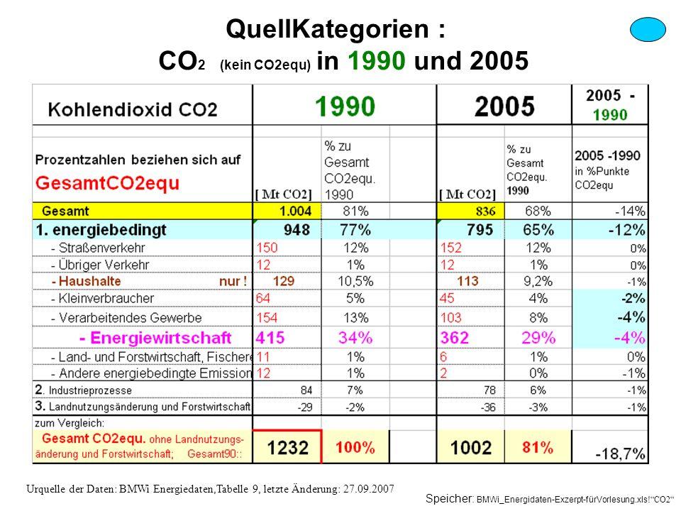 QuellKategorien : CO 2 (kein CO2equ) in 1990 und 2005 Urquelle der Daten: BMWi Energiedaten,Tabelle 9, letzte Änderung: 27.09.2007 Speicher: BMWi_Ener