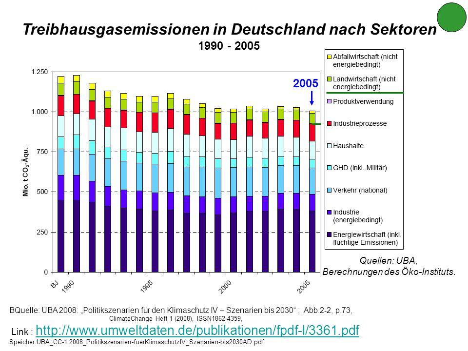 Treibhausgasemissionen in Deutschland nach Sektoren 1990 - 2005 Quellen: UBA, Berechnungen des Öko-Instituts. BQuelle: UBA 2008: Politikszenarien für