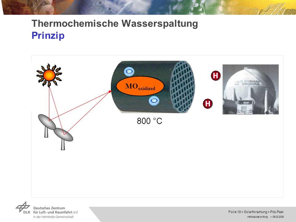Institutsüberprüfung > 09.03.2006 Folie 19 > Solarforschung > Pitz-Paal Thermochemische Wasserspaltung Prinzip MO oxidized 800 °C